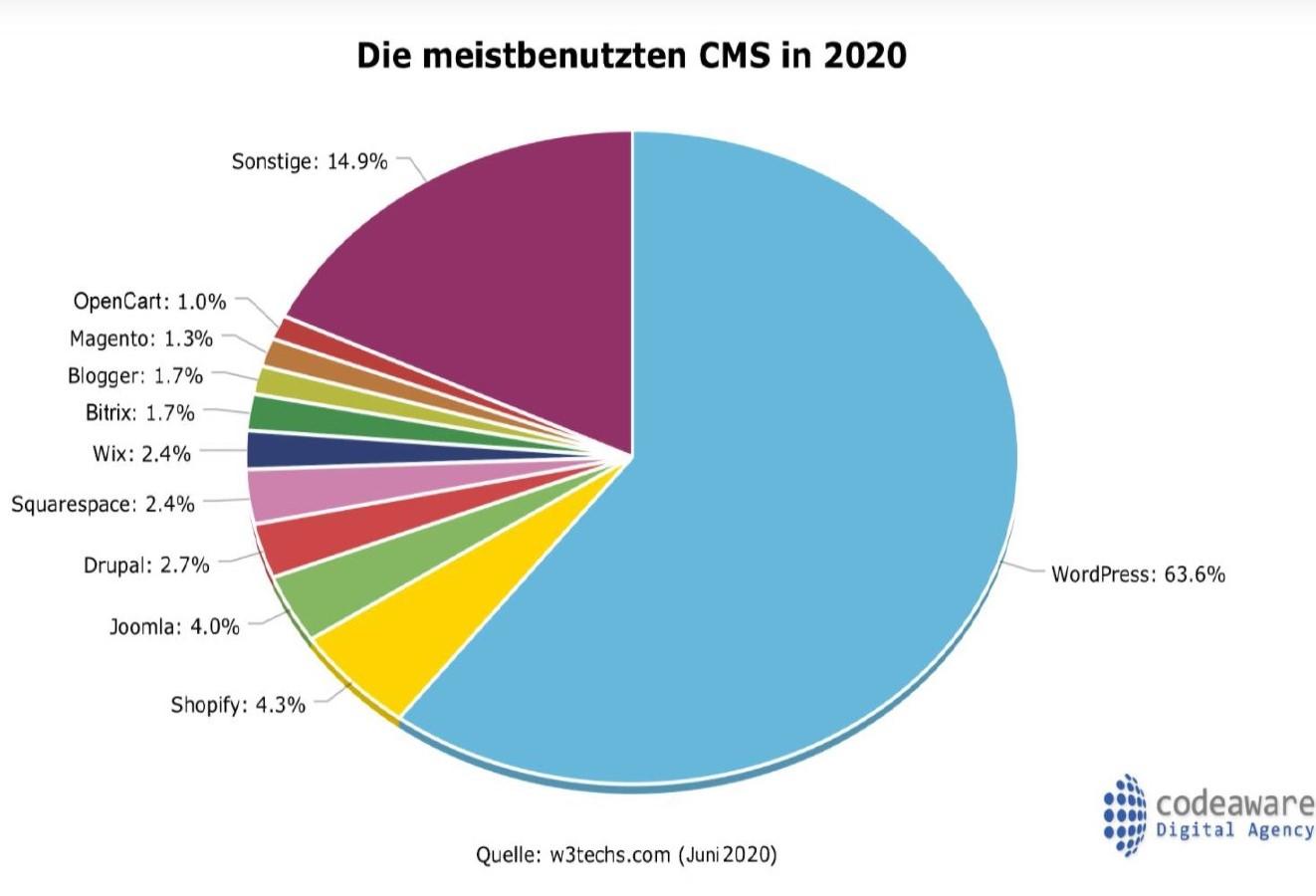 Grafik der meistgenutzten CMS Systeme